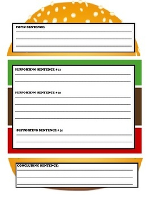 burger writing template - expository informational mrs hinton 39 s mrs lobue 39 s